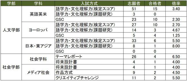 2020武蔵大学AO入試倍率