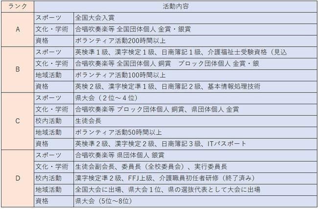 長野大学総合型選抜(AO入試)加点対象活動