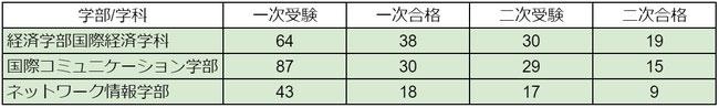 専修大学2020年度総合型選抜AO入試結果
