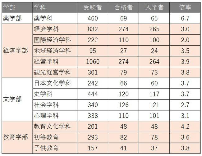 帝京大学2020年度AO入試