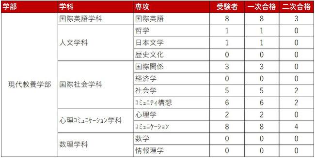 東京女子大学2020年度知のかけはし入試倍率