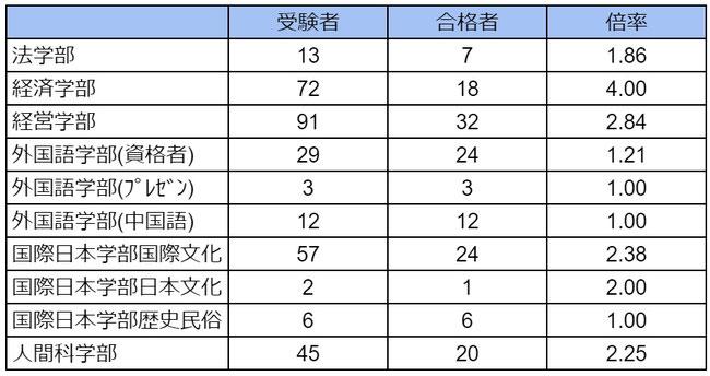 2020年度, 神奈川大学, 公募制自己推薦, 入試, 入試結果, 受験倍率,