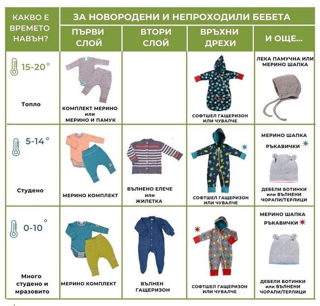 как да обличаме новороденото