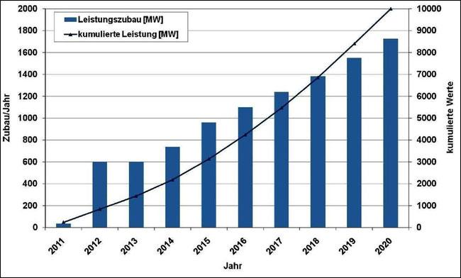 Abbildung 4: Die grafische Darstellung der geplanten jährlichen Offshore-Windanlagen (linke Ordinate) und die Gesamtleistung (rechte Ordinate) zeigt die gewaltigen Herausfordeungen der deutschen Offshore Industrie (Quelle Thiele)