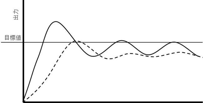 P値を変更する事で立上が早く、定常偏差が小さくなります。