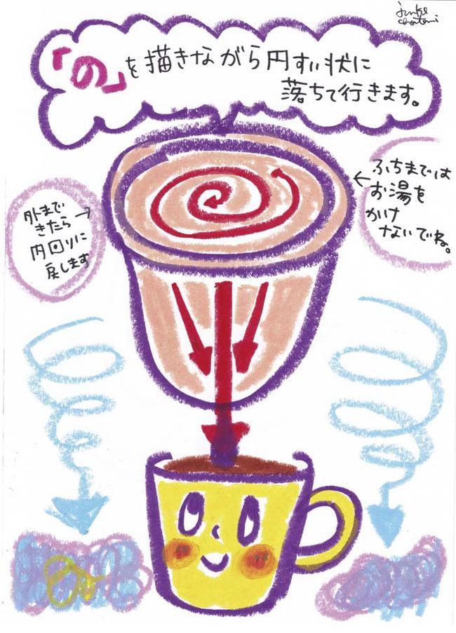 ネルフィルター 濾過のイメージ 茶谷順子 コーヒーイラスト