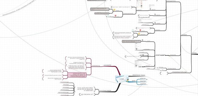 Oberwasser Consulting® Kybermetis Wissenslandkarte