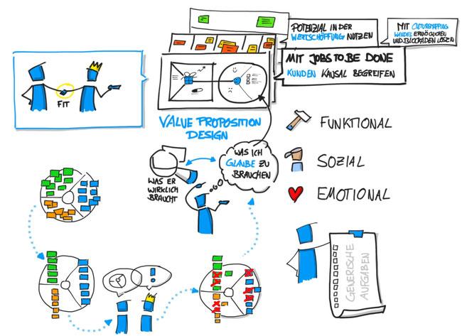 Workshop für Value Proposition Design - Wertangebote die Kunden magisch anziehen
