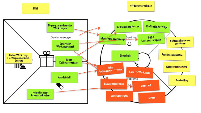 Business Model Innovation und Business Model Canvas