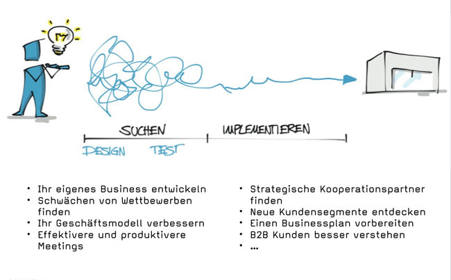 Learning zum Vortrag Business Model Denken