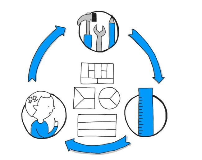 Das magische Dreieck der Unternehmensentwicklung in der VUKA Welt