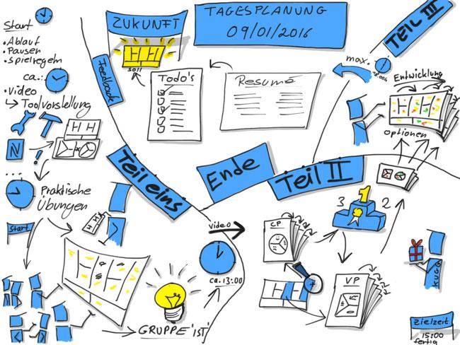 Business Model Strategieworkshop