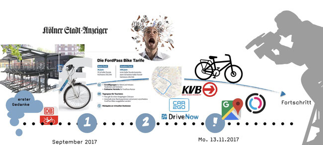 User Research Appentwicklung