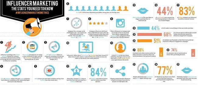 #e-leaders comment construire sa stratégie d'influence pour développer son leadership sur le Web