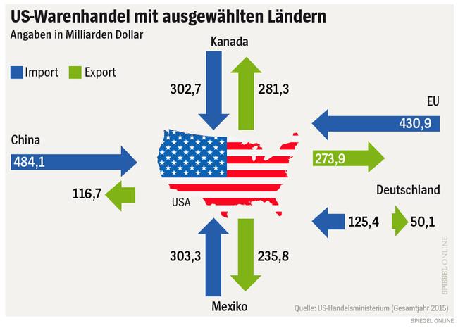 http://www.spiegel.de/wirtschaft/soziales/donald-trump-so-abhaengig-ist-die-us-wirtschaft-von-der-welt-a-1131514.html
