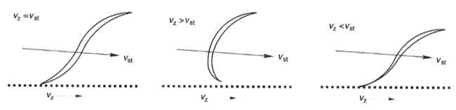 Ausrichtung der Papierfaser unter Einfluss des Strahl-Sieb-Verhältnisses