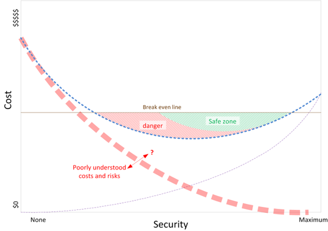 Cost - Security graph. Left axis is cost $0 and $$$$$ and Bottom axis is Security None - Maximum. Break even line is about halfway up the cost axis Safe zone is below the breakeven line and in the high security area. Danger area is medium security area