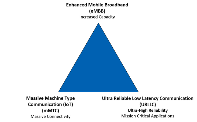 Blue triangle with text at the 3 corners. Clockwise, Enhanced Mobile Broadband (eMBB) Increased Capacity, Ultra Reliable Low Latency Communication (URLLC) Ultra-High Reliability Mission Critical Applications, Massive Machine Type Communication (mMTC)