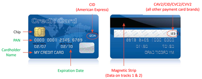 Credit card front and back. Front includes Chip, PAN, Cardholder name, Expiration date, CID (American Express) (Red text), Back includes CAV2/CID/CVC2/CVV2 (all other payment card brands) and Magnetic strip (Data on tracks 1& 2) (Red text)