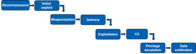 Eight Blue boxes with text running from top left to  bottom right. Text in the boxes from left to right,  Reconnaissance, Initial Exploit, Weaponization, Delivery, Exploitation, C2, Privilege escalation, Data exfiltration.