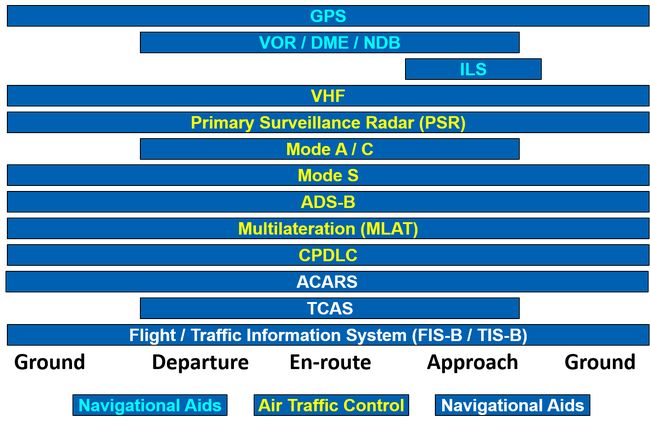 Chart of air flight commincation from Ground, Departure, En-route, Approach, Ground. Blue bars showing communication systems and when they are used. GPS, VOR/DME/NDB, ILS< VHF, PSR, Mode A/C, Mode S, ADS-B, Multilateration (MLAT), CPDLC, ACARS, TCAS