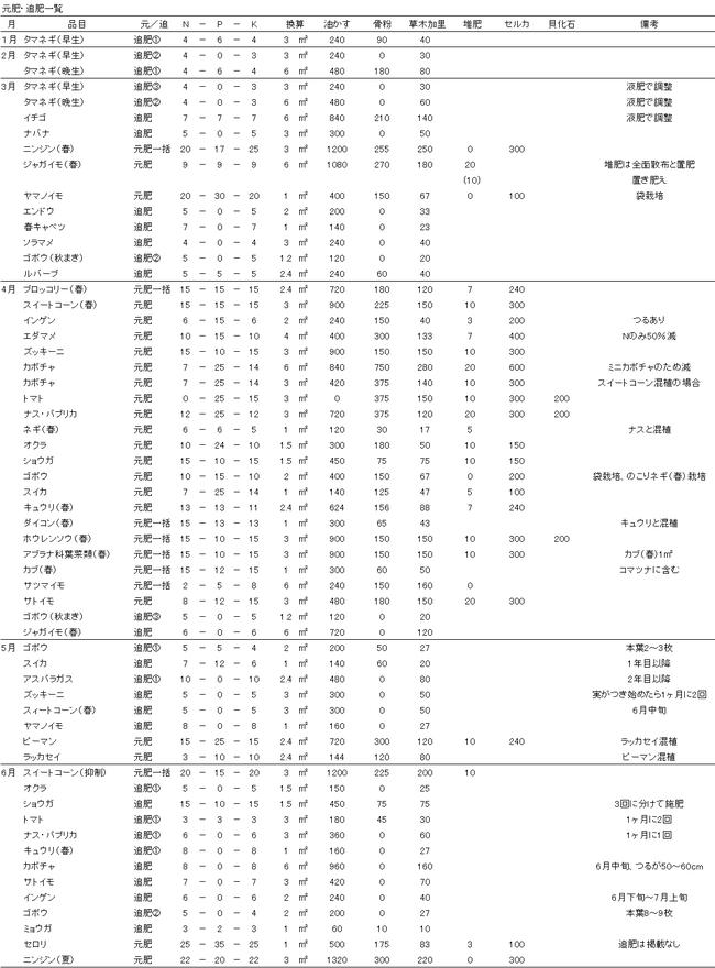 肥料計算(1~6月)
