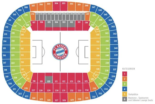 Allianz Arena Stadionplan / Sitzplan FC Bayern München (Quelle: https://fcbayern.com/de/tickets/info/preise-und-ermaessigungen)