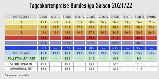 Preisliste Tageskarten Eintracht Frankfurt Saison 2021 / 2022 (Quelle: https://media.eintracht.de/image/upload/v1629048664/preistabelle_tageskarten_2122-81d0.png)