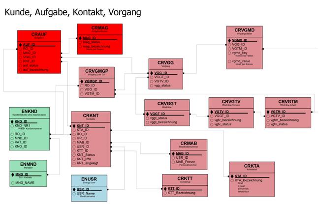 Beispiel eines Datenbankdesigns: Kunde - Aufgabe - Vorgang