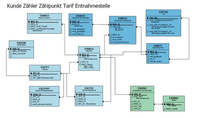 Beispiel eines Datenbankdesigns: Kunde - Zählpunkt - Tarif