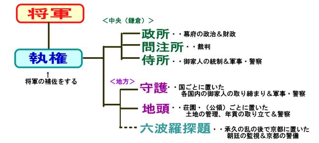 鎌倉時代 - クール・スーサン(音楽 芸術 医学 人生 歴史)