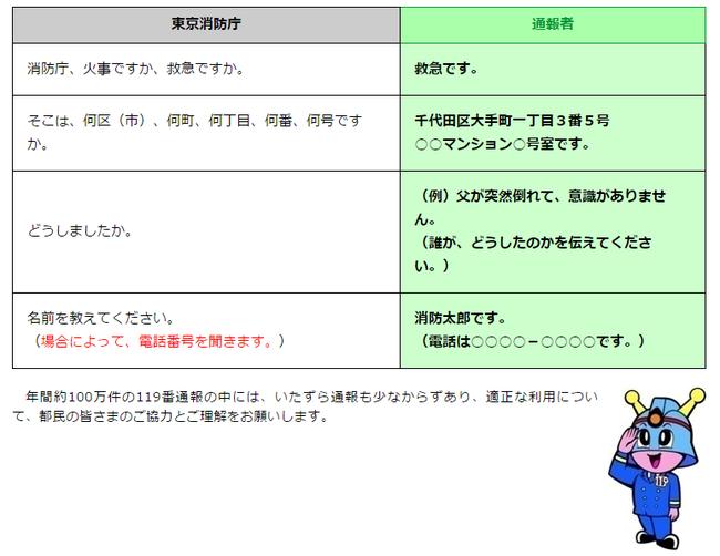 救急の場合の通報要領(東京消防庁HPより)