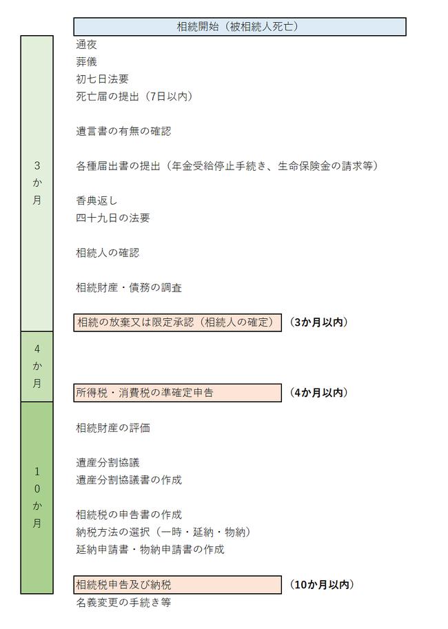 相続税申告のタイムスケジュール