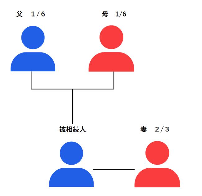 被相続人の両親と妻 法定相続分 相続順位