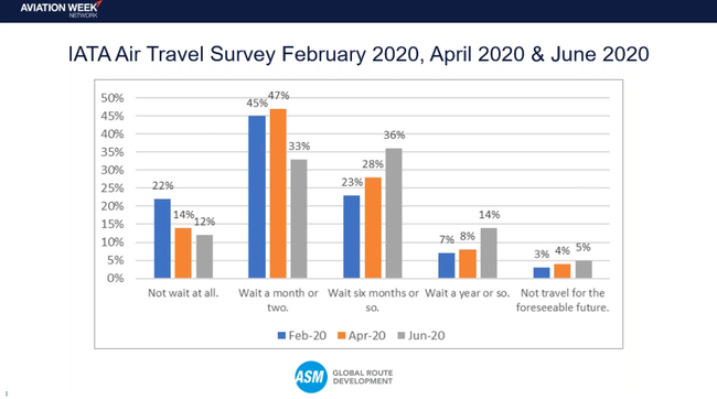 The willingness to travel - excerpt of Aidan Mooney's presentation  -  image: Aviation Week webinar