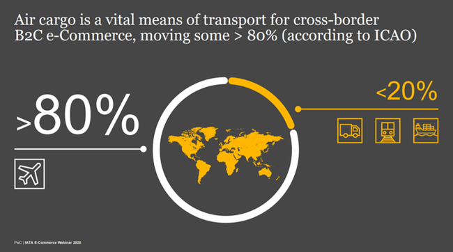 """Might as well call it """"air-Commerce""""! Image: Excerpt of PwC/IATA Webinar presentation"""