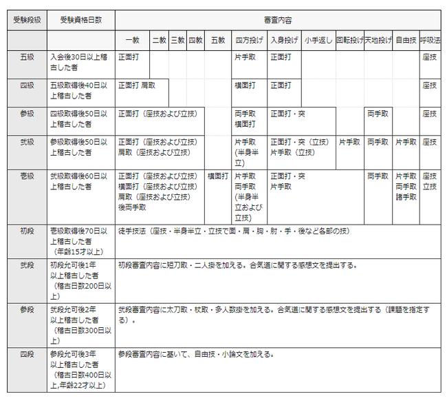 引用:財団法人合気会 公式サイト