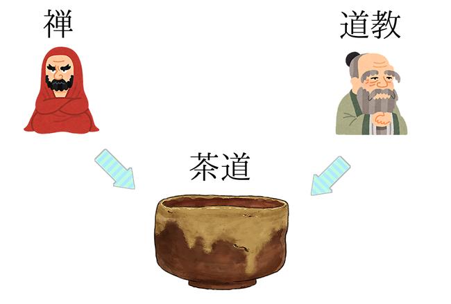 茶道 禅 道教