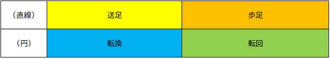 合気道 4つの足さばき