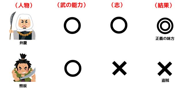弁慶と熊坂の志と結果の図