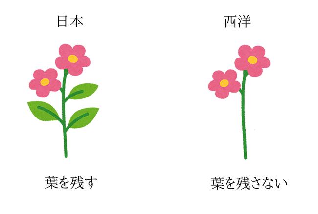 日本と西洋の生け花の違い