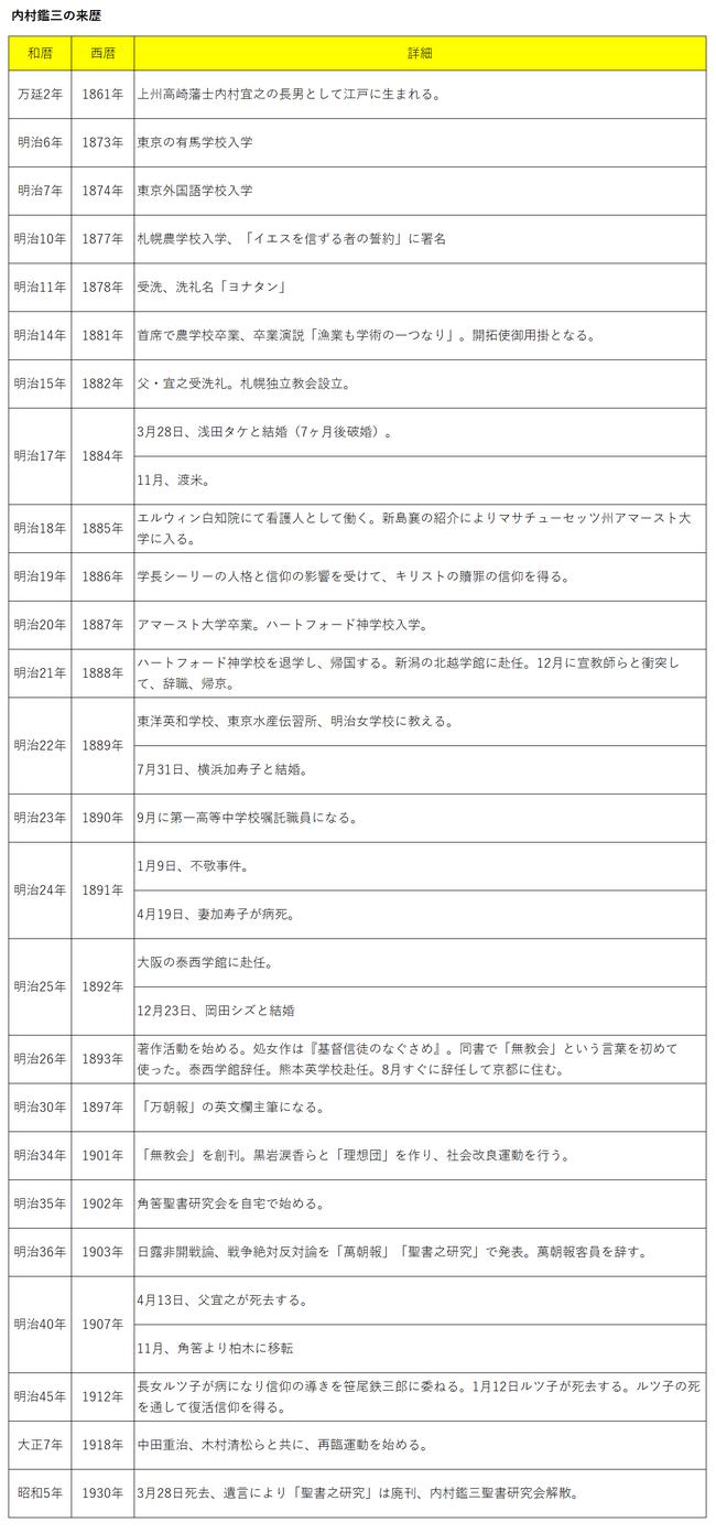 内村鑑三の来歴