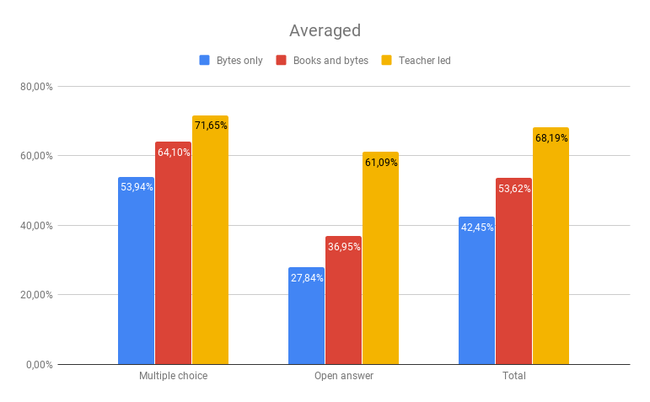 Test results averaged (local lessons in mother tongue)