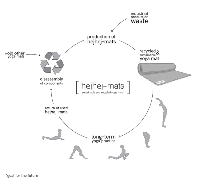 This graphic demonstrates the circular production of our closed-loop yoga mats.