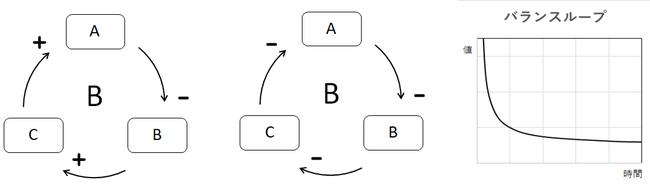図4 バランスループ