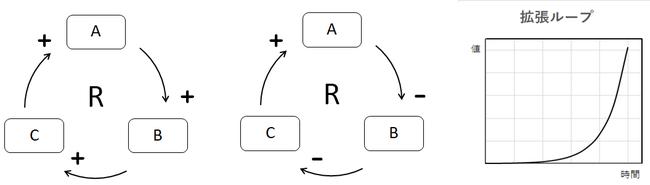 図3 拡張ループ