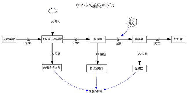 ウイルス感染モデル