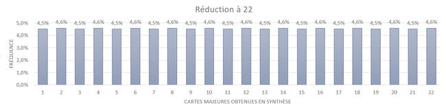 Fréquence des cartes de synthèses obtenues par la méthode de la réduction à 22