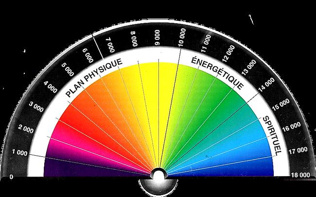 taux vibratoire selon Bovis