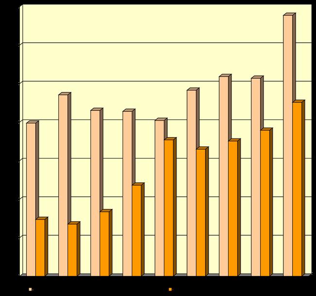 Freiwilligen-Zentrum Augsburg - Statistik 2007 bis 2015 - vermittelte und engagierte Freiwillige